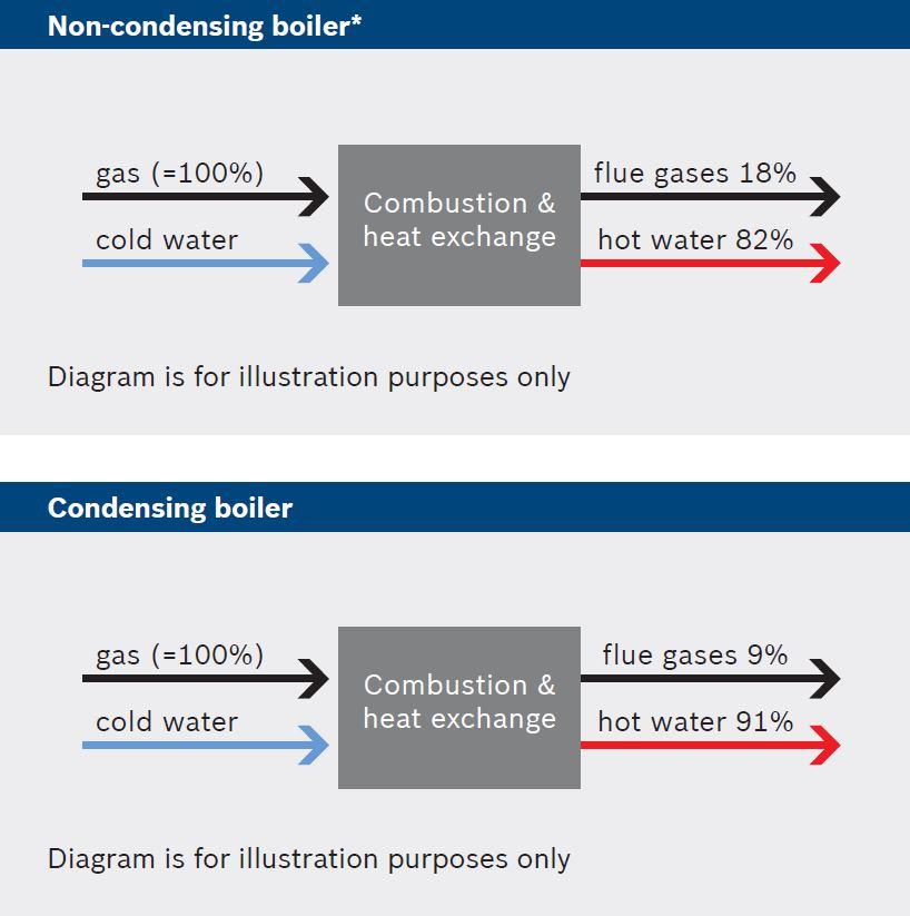 bosch-condensing-technology-explained.jpg